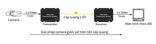 Bộ chuyển đổi quang dùng cho thang máy