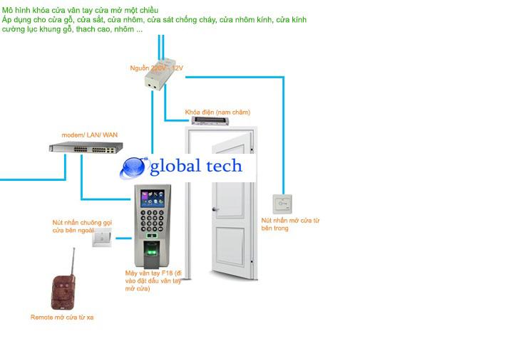 sở đồ hoạt động hệ thống kiểm soát khóa cửa vân tay kết hợp thử từ