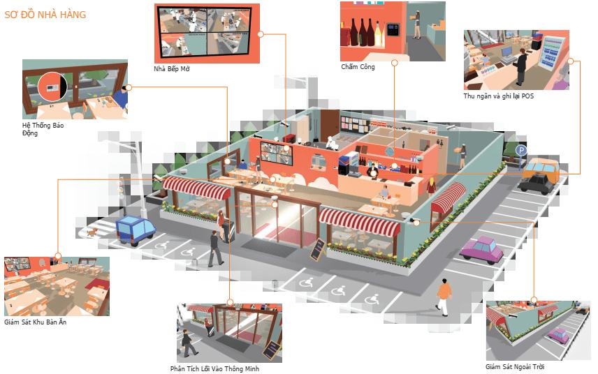 Giải pháp an ninh nhà hàng