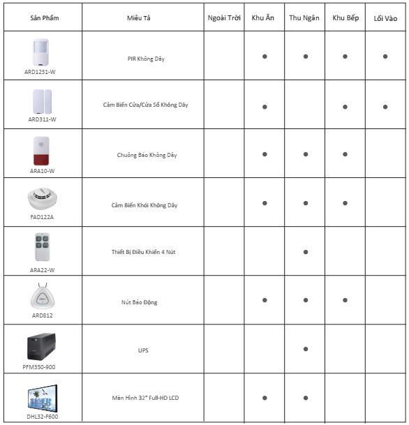 Lựa chọn thiết bị hệ thống an ninh nhà hàng