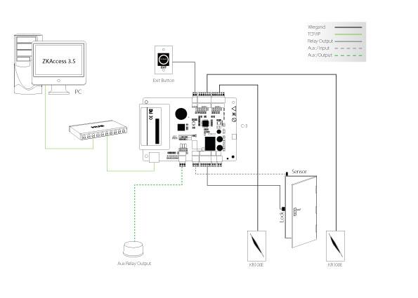 Sơ đồ kết nối với bộ điều khiển trung tâm Zkteco C3