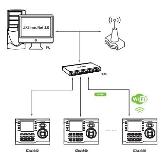 Sơ đồ kết nối máy chấm công iClock360
