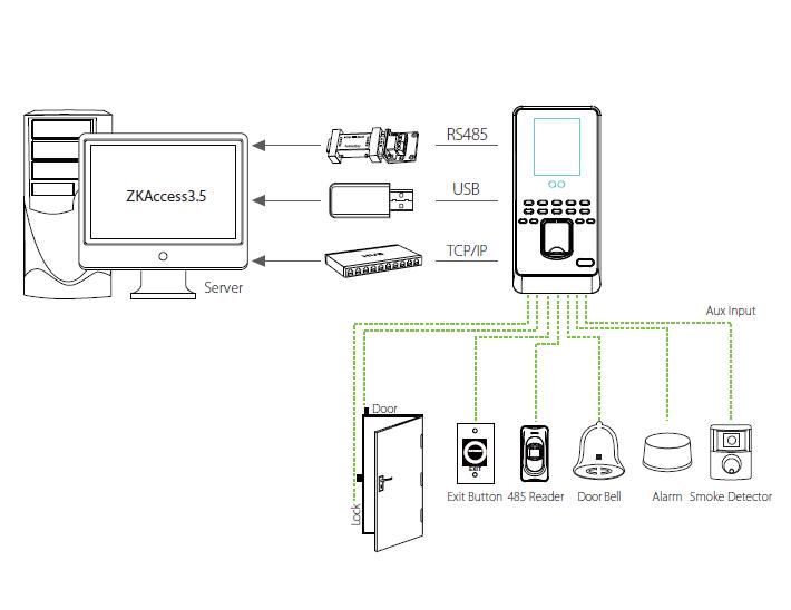 Sơ đồ kết nối máy chấm công MultiBio 800
