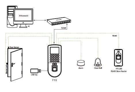 Sơ đồ kết nối Zkteco F19