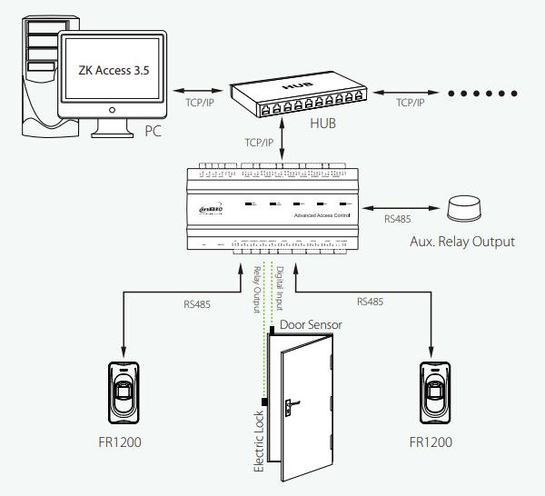 Sơ đồ kết nối đầu đọc vân tay FR1200 với bộ điều khiển trung tâm