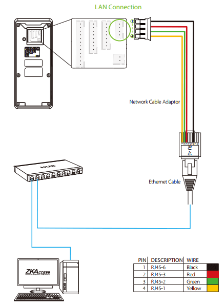 Đấu máy chấm công vào mạng LAN
