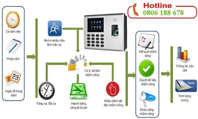 Dịch vụ tư vấn lắp đặt máy chấm công uy tín tại Hà Nội