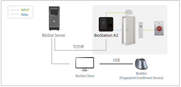 Sơ đồ kết nối Biostation A2