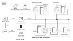 Sơ đồ kết nối Suprema Biostation 2