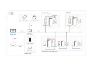 Sơ đồ kết nối Suprema Biostation L2