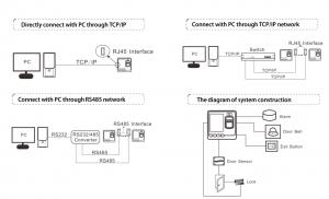 Cấu trúc hệ thống Zkteco SF100